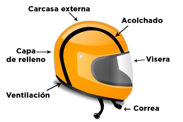 partes del casco